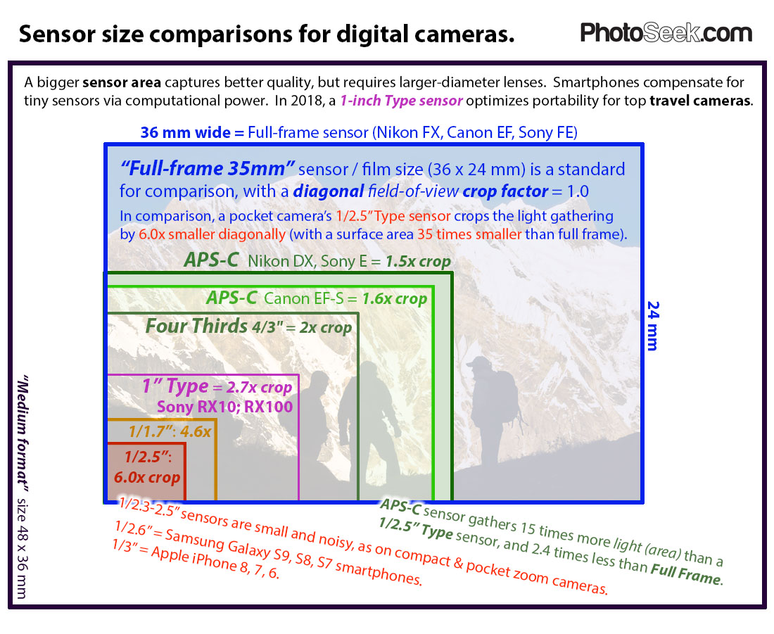 Compare camera sensor sizes: full frame 35mm, APS-C, 4/3, 1