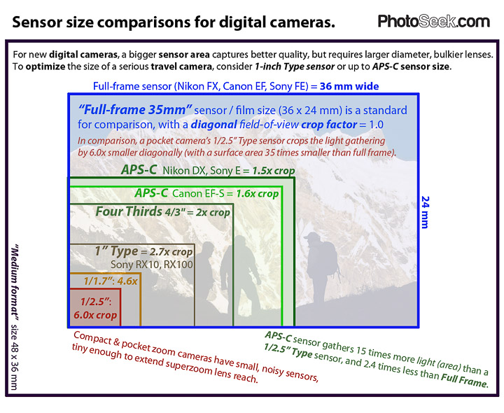 Sensor sizes for digital cameras.