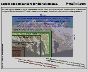 Compare Camera Sensor Sizes Full Frame 35mm Aps C 4 3